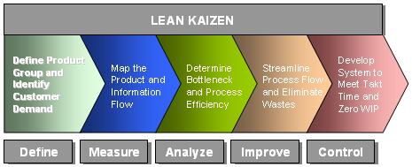 Внедряване на Кайзен и Lean технология
