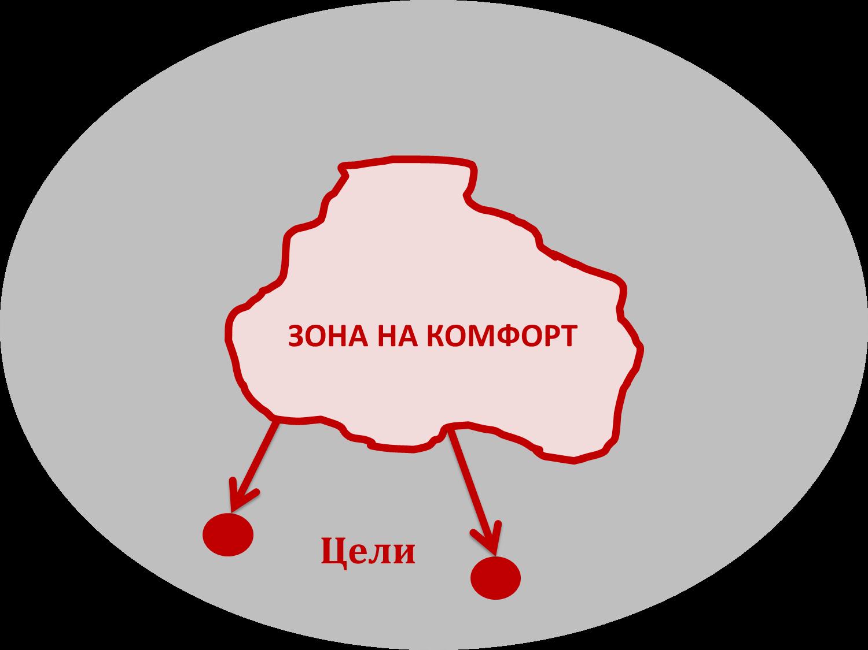 zona-na-komfort